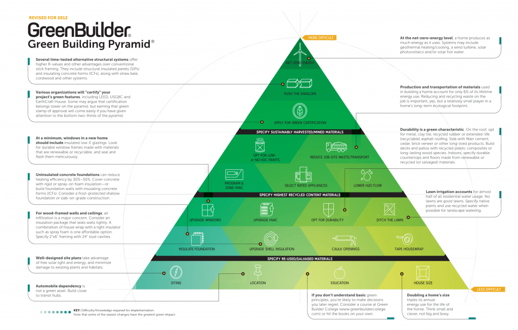 Green-building-pyramid-withsips